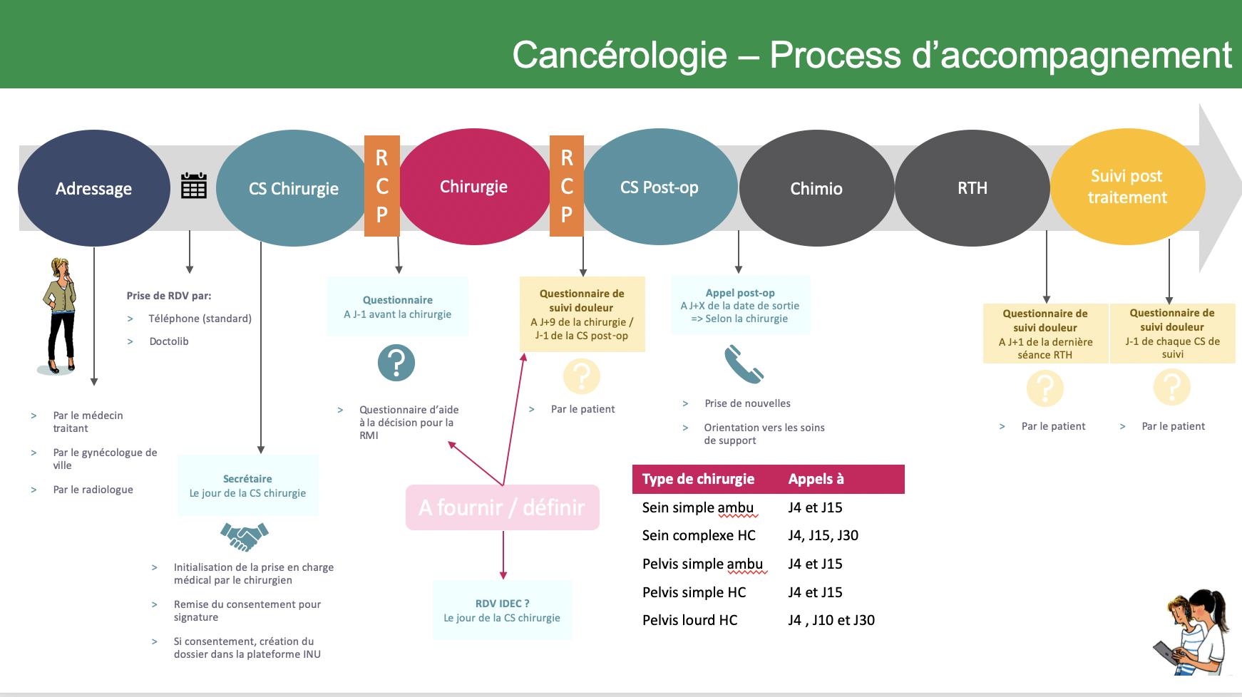 PARCOURS DE SOINS EN CANCEROLOGIE